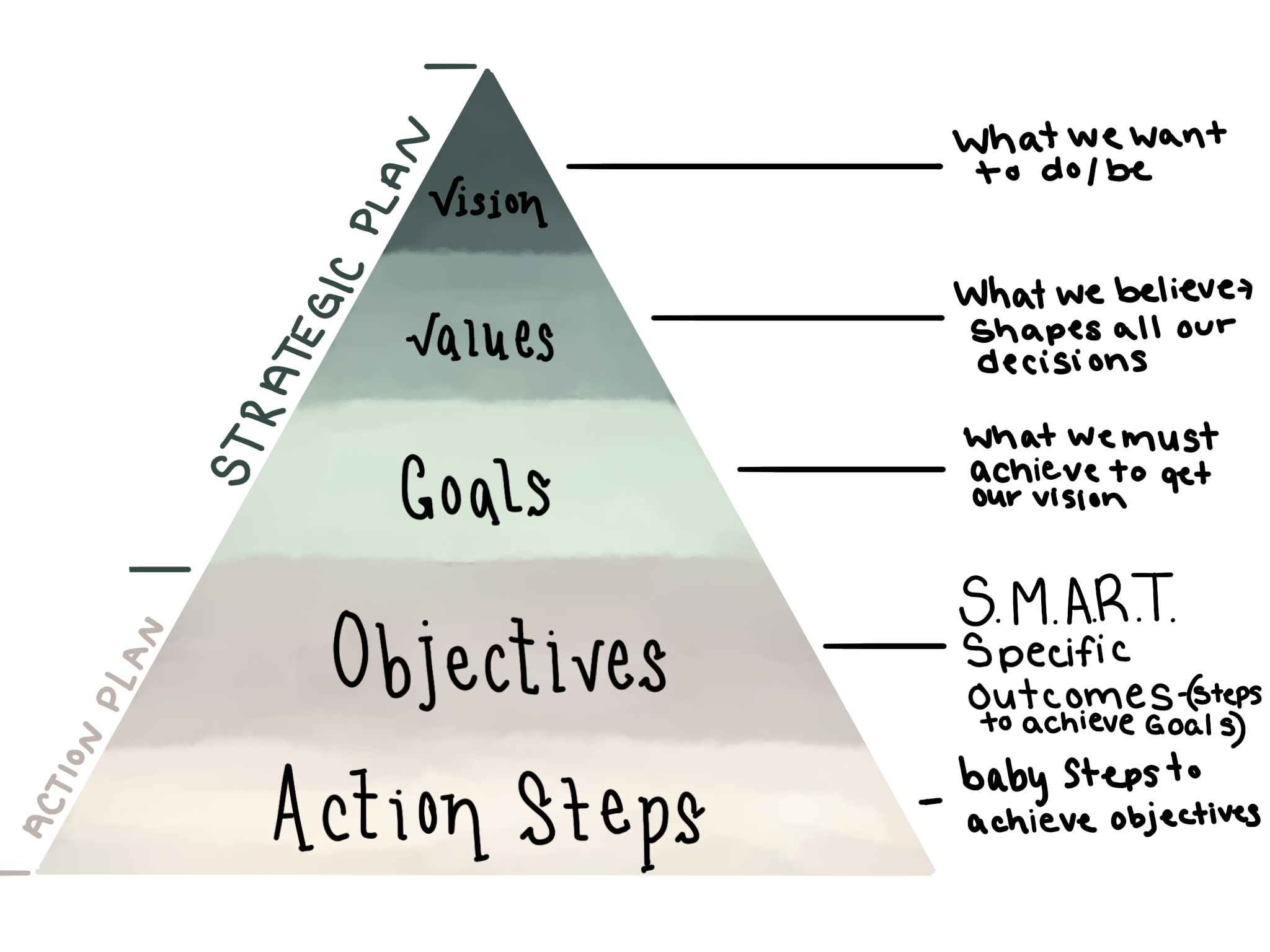 pyramid of goal setting: vision, values, goals, objectives, and action steps. Strategic plan and action plan