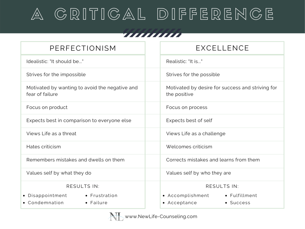 chart listing the differences between perfectionism and excellence
